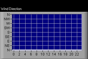 Wind Direction Over The Past 24 Hours: Direction On Left, Time At Bottom
