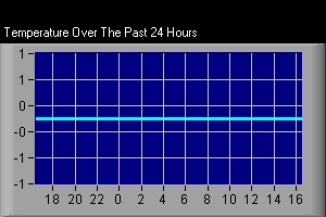 Temperature Over The Past 24 Hours: Temperature On Left, Time At Bottom