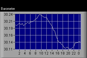 Barometric Pressure Over The Past 24 Hours: Pressure On Left, Time At Bottom